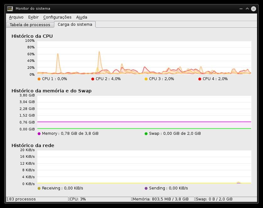 KSysguard - Visualizando cargas do Sistema