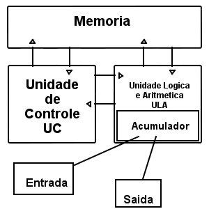 Arquitetura de Von Neumann