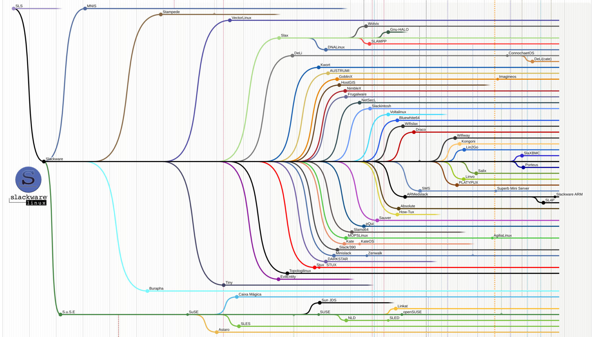 Exemplo de Fork - Slackware Linux