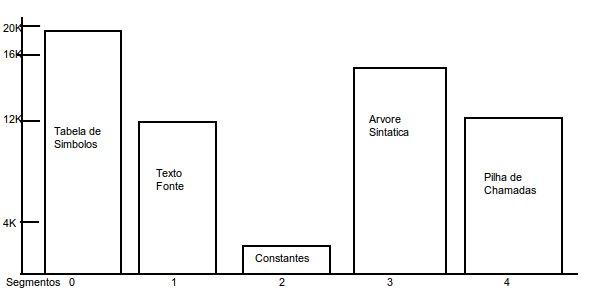 Modelo de Segmentação