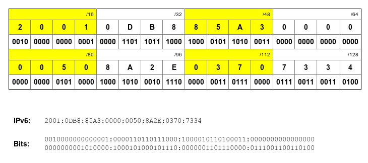 Cálculo de IPv6