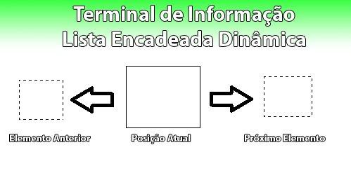 Exemplo de Lista Encadeada Dinâmica