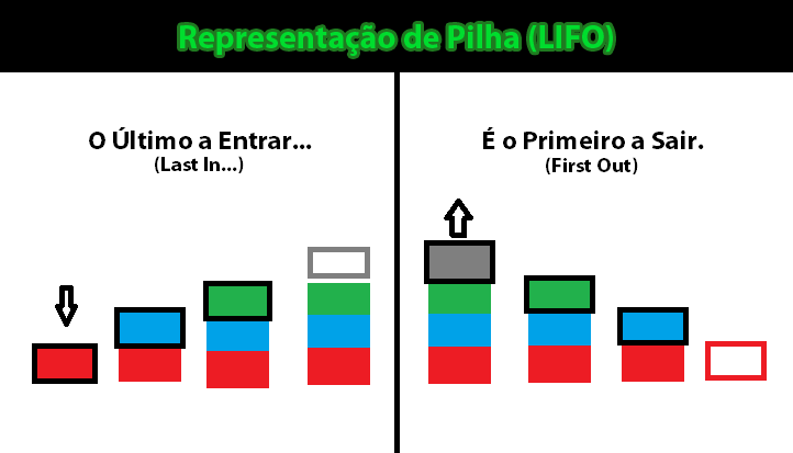 Representação de Pilha (LIFO)
