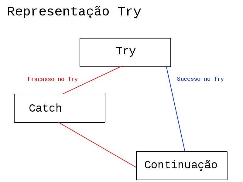 Representação - Try