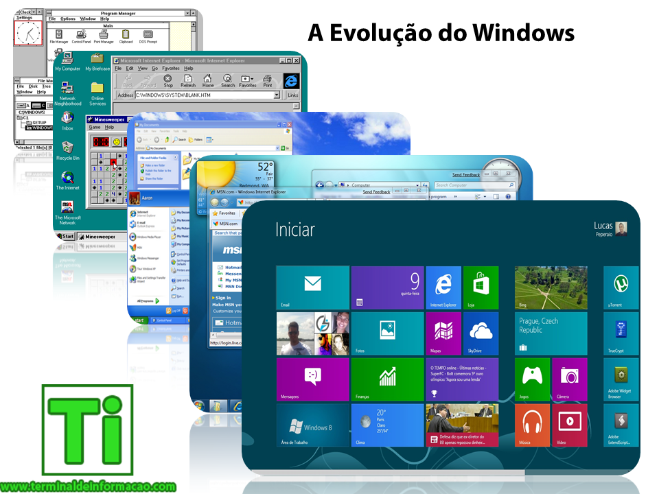 Evolução do Windows (3.0, 95, XP, 7 e 8)