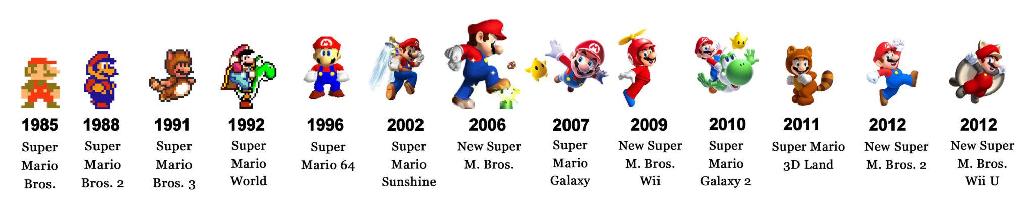 A evolução do Mario