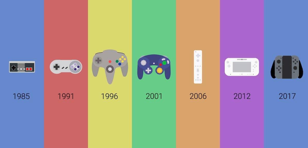 Evolução da Nintendo