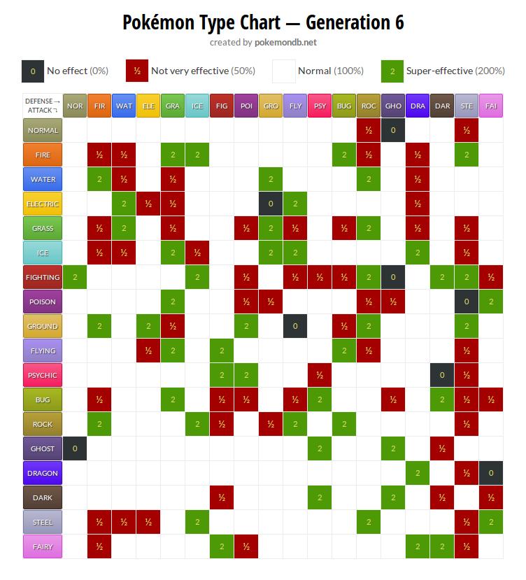 Tabela de efetividades dos tipos de Pokémon