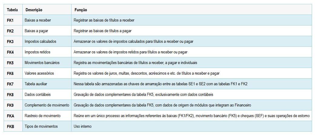 Lista de tabelas FK