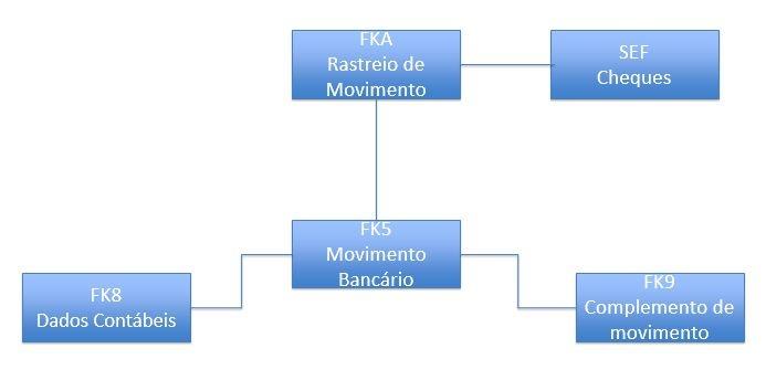 Representação do Movimento Bancário