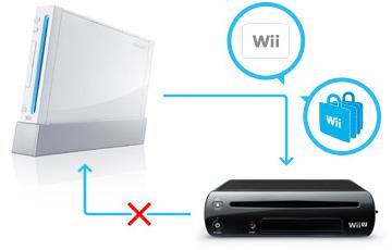 Wii U aceita jogos do Wii, mas o contrário não rs