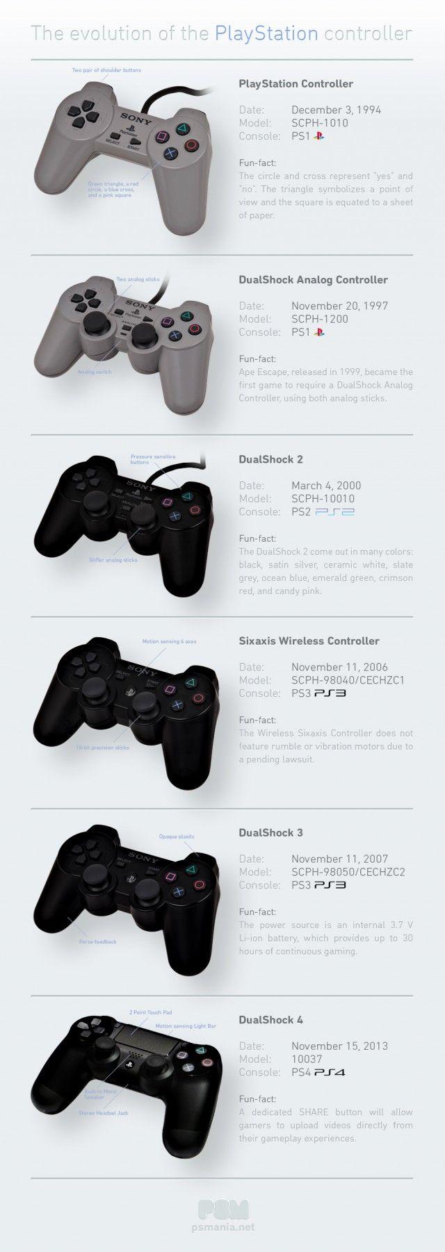 Evolução dos controles do Playstation